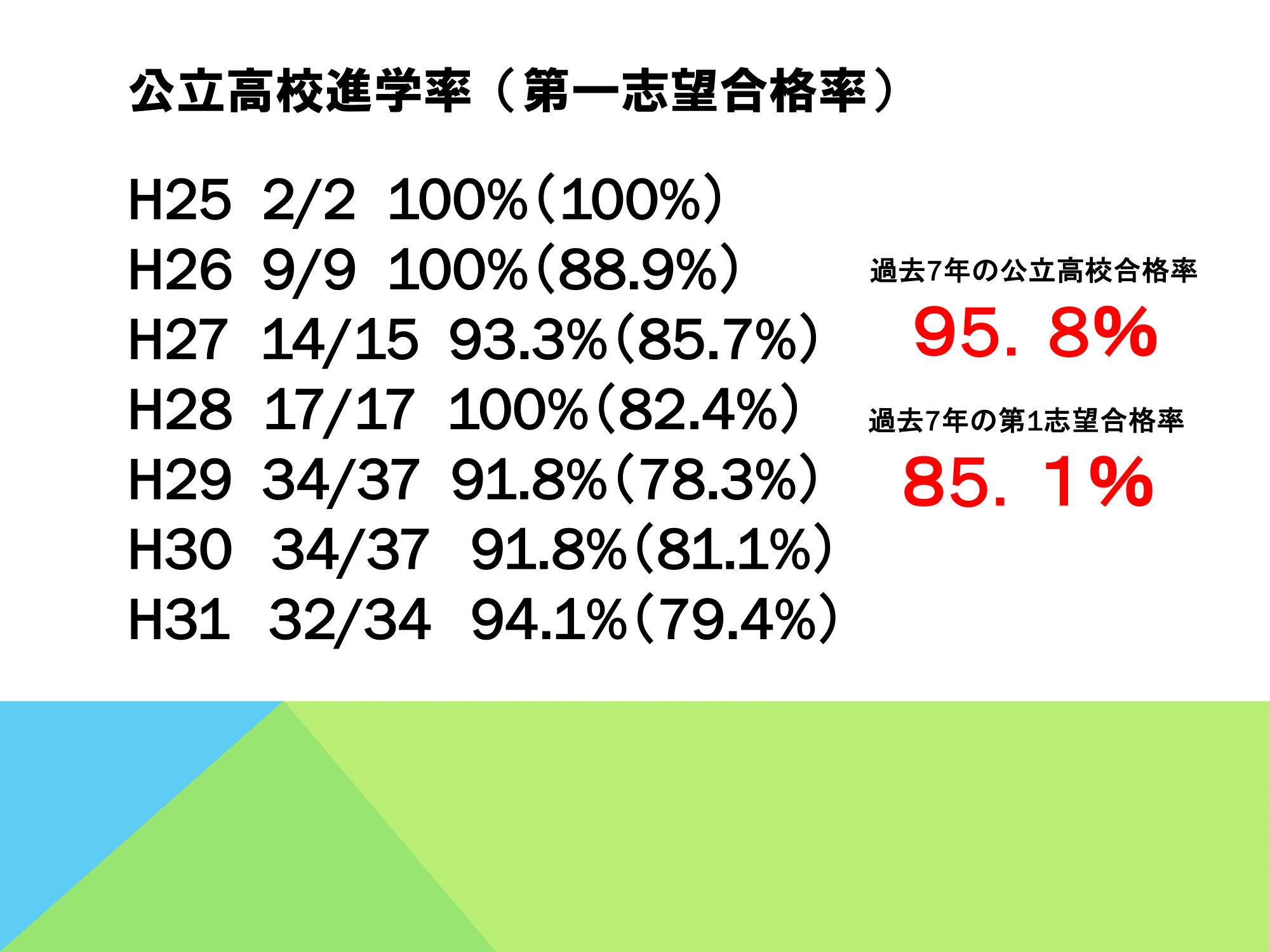 合格実績2019-1